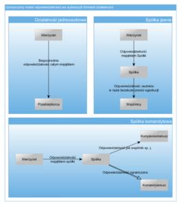 schemat odpowiedzialności wspólników spółka komandytowa